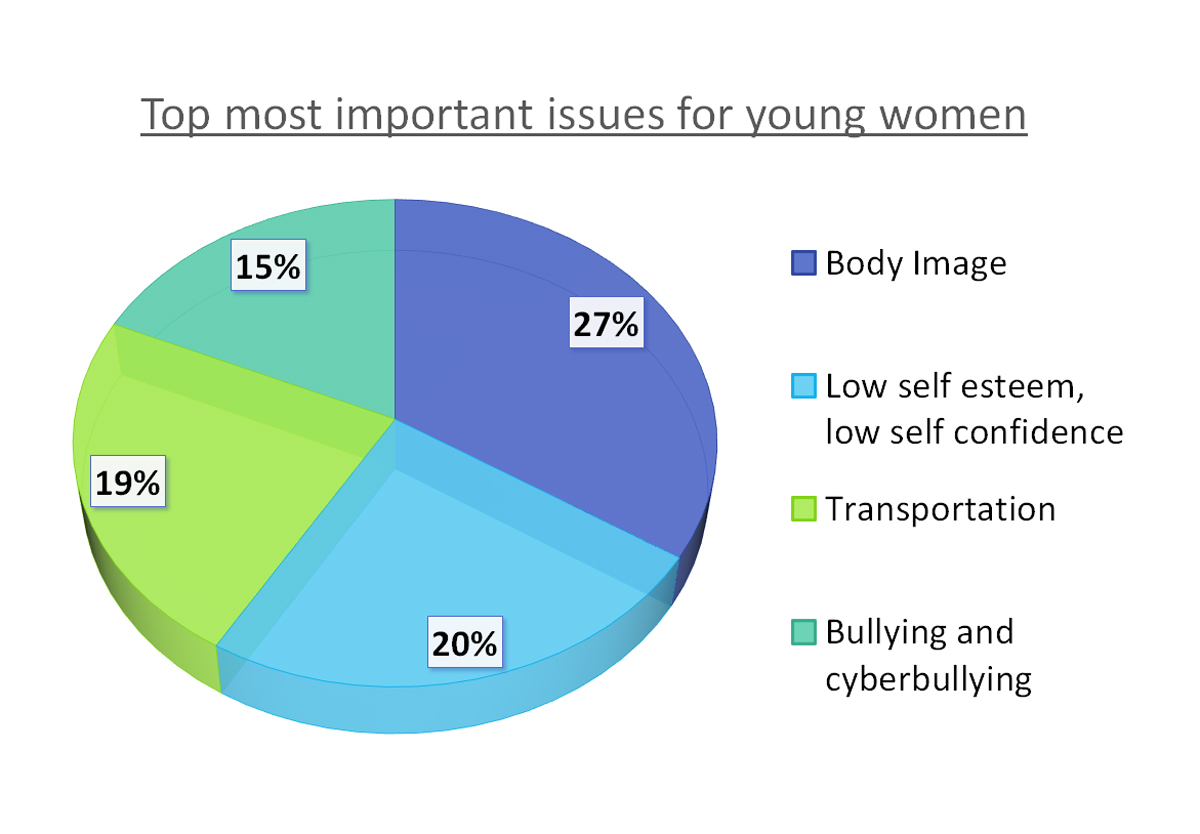 most important issues facing british society With around one in every 250 women estimated to suffer from an eating disorder, discussions around body image are undeniably important but body image isn't the only challenge facing women.